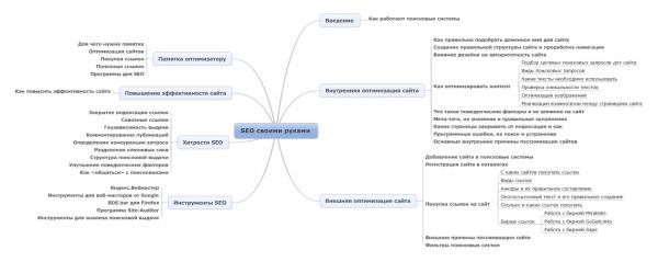 Структура курса SEO